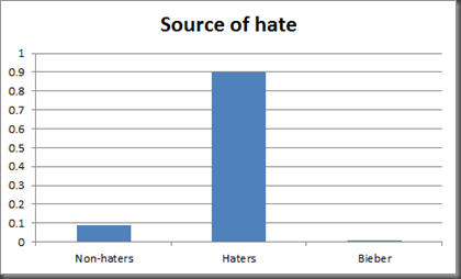 sourceofhate